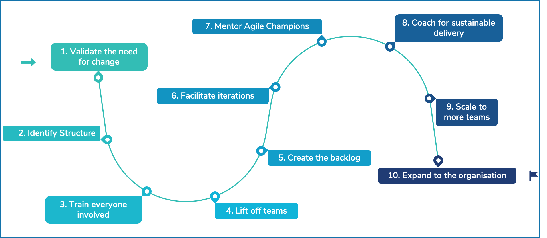Think Agile Coaching and Consulting